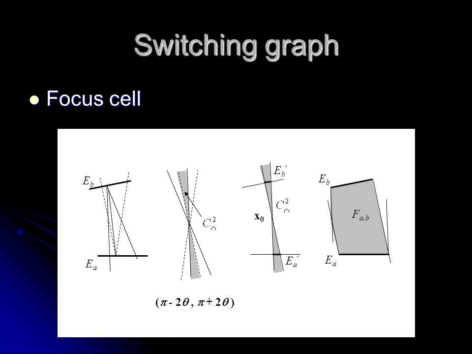 Switching graph Focus cell Focus cell EaEa EbEb EbEb EaEa F a,b x0x0 EbEb EaEa (  - 2 ,  + 2  )