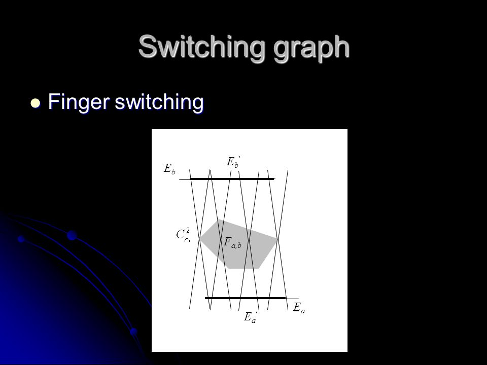 Switching graph Finger switching Finger switching EaEa EbEb F a,b EbEb EaEa