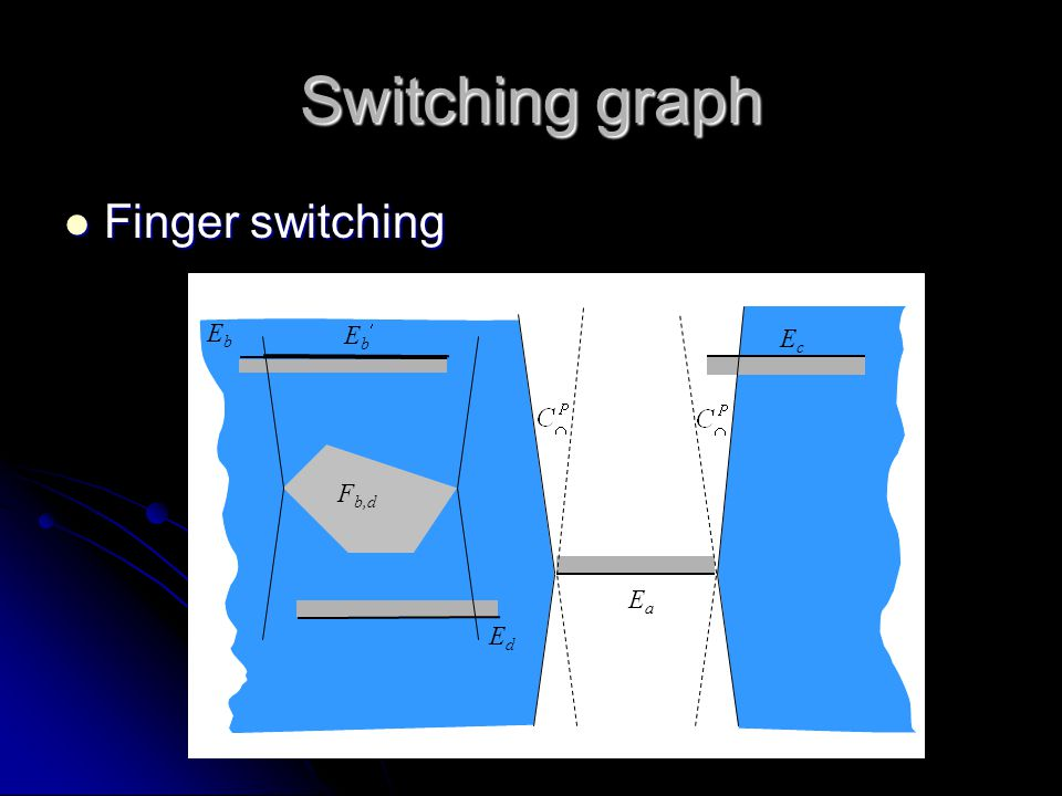 Switching graph Finger switching Finger switching EdEd EbEb F b,d EbEb EaEa EcEc