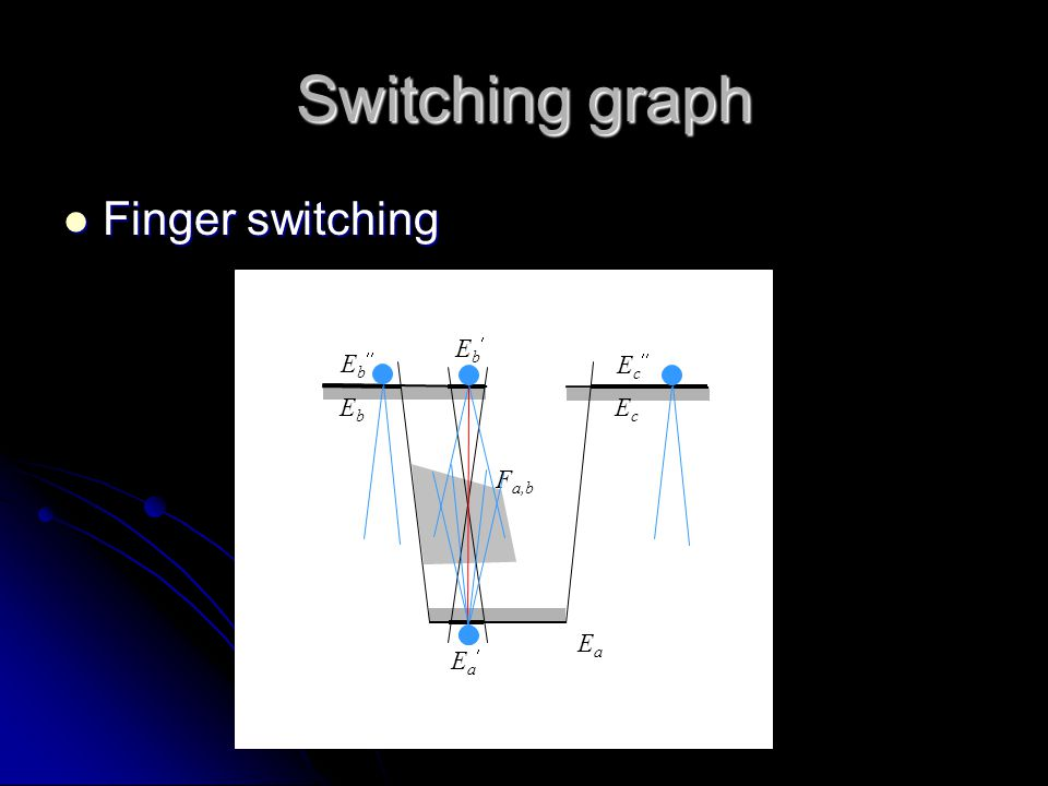 F a,b Switching graph Finger switching Finger switching EaEa EbEb EcEc EaEa EbEb EbEb EcEc