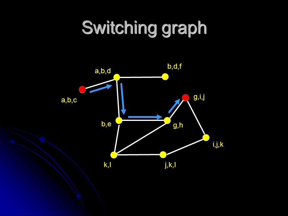 Switching graph a,b,d a,b,c b,d,f b,e g,h g,i,j i,j,k j,k,lk,l