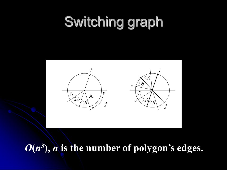 Switching graph Finger switching Finger switching EaEa EcEc EbEb EcEc EdEd EbEb EdEd