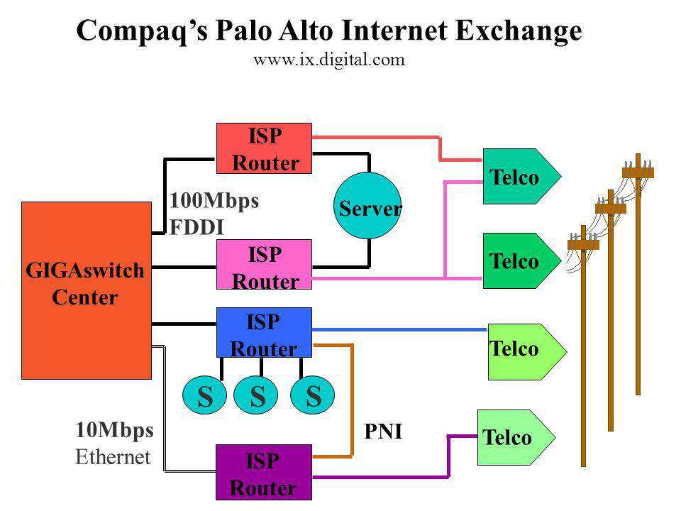 Compaq's Palo Alto Internet Exchange www.ix.digital.com ISP Router ISP Router ISP Router ISP Router S S S Server Telco 10Mbps Ethernet 100Mbps FDDI PNI GIGAswitch Center