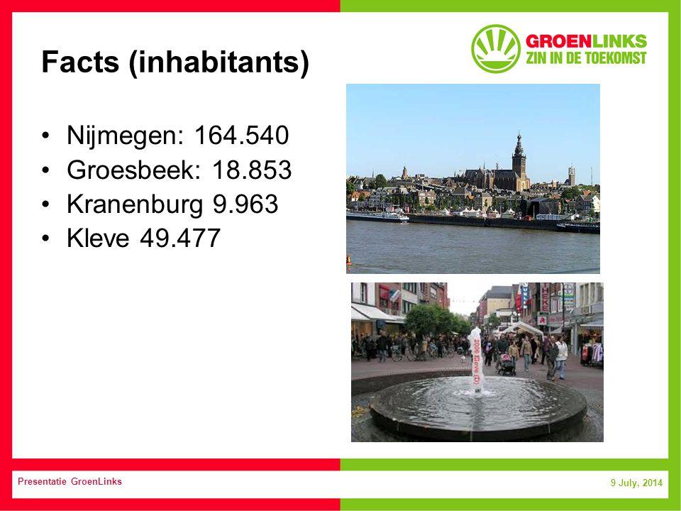 9 July, 2014 Presentatie GroenLinks Facts (inhabitants) Nijmegen: 164.540 Groesbeek: 18.853 Kranenburg 9.963 Kleve 49.477