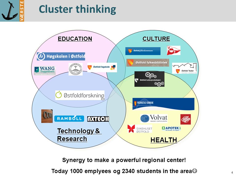 Cluster thinking Technology & Research HEALTH Synergy to make a powerful regional center.