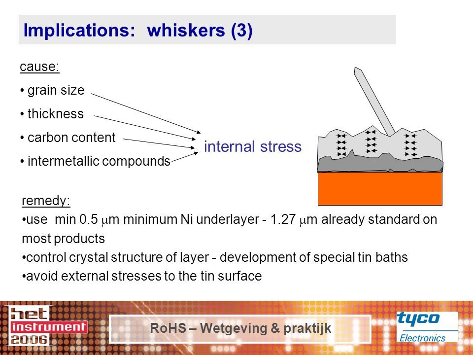 RoHS – Wetgeving & praktijk cause: grain size thickness carbon content intermetallic compounds internal stress remedy: use min 0.5  m minimum Ni underlayer - 1.27  m already standard on most products control crystal structure of layer - development of special tin baths avoid external stresses to the tin surface Implications: whiskers (3)