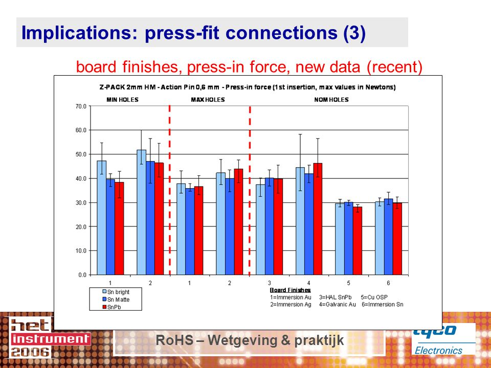 RoHS – Wetgeving & praktijk Implications: press-fit connections (3) board finishes, press-in force, new data (recent)