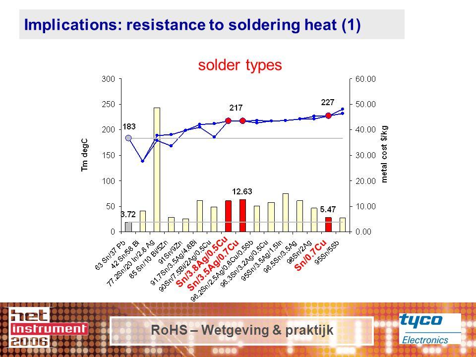 RoHS – Wetgeving & praktijk Sn/3.8Ag/0.5Cu Sn/0.7Cu Sn/3.5Ag/0.7Cu Implications: resistance to soldering heat (1) solder types