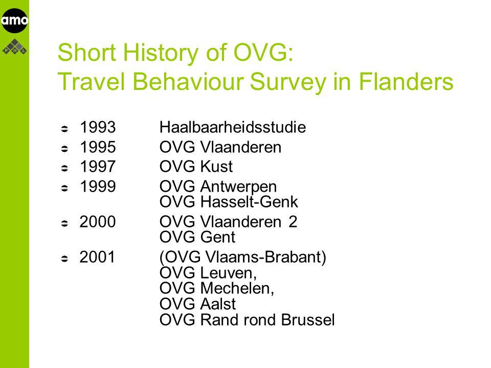 onderzoeksinstituut Short History of OVG: Travel Behaviour Survey in Flanders 1993Haalbaarheidsstudie 1995OVG Vlaanderen 1997OVG Kust 1999OVG Antwerpen OVG Hasselt-Genk 2000OVG Vlaanderen 2 OVG Gent 2001(OVG Vlaams-Brabant) OVG Leuven, OVG Mechelen, OVG Aalst OVG Rand rond Brussel
