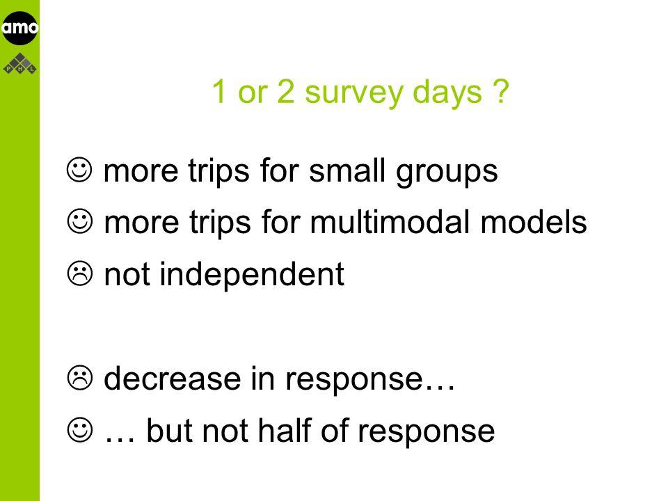 onderzoeksinstituut 1 or 2 survey days .