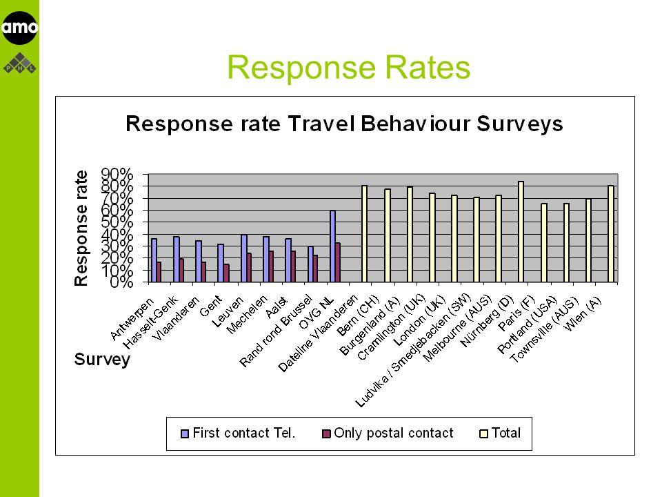 onderzoeksinstituut Response Rates