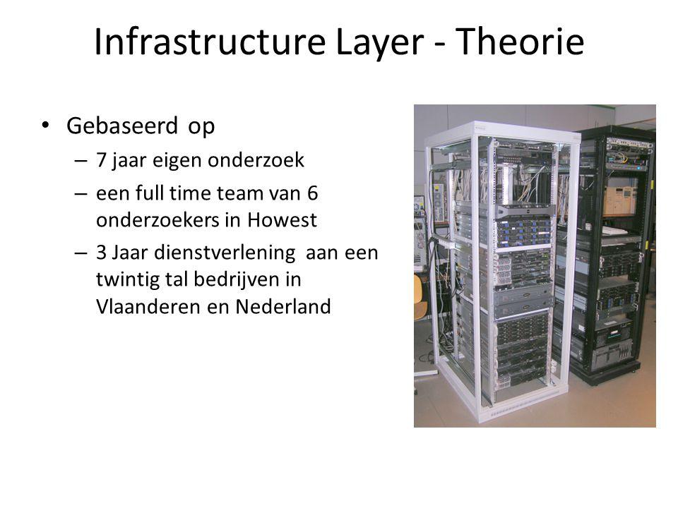 Infrastructure Layer - Theorie Gebaseerd op – 7 jaar eigen onderzoek – een full time team van 6 onderzoekers in Howest – 3 Jaar dienstverlening aan een twintig tal bedrijven in Vlaanderen en Nederland