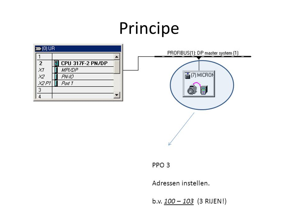 Principe PPO 3 Adressen instellen. b.v. 100 – 103 (3 RIJEN!)