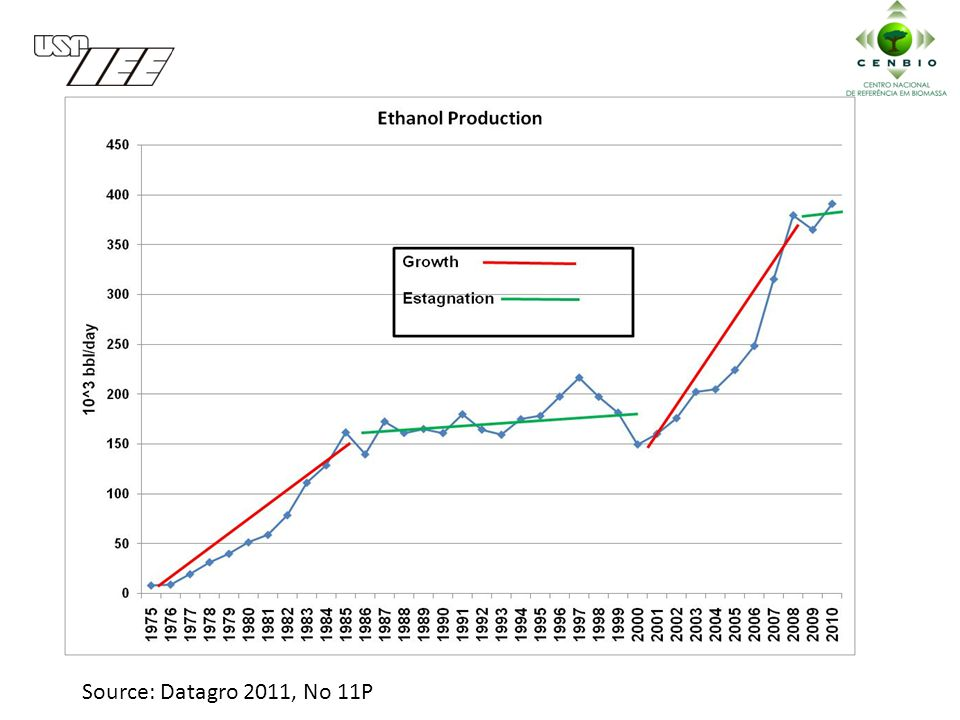 Source: Datagro 2011, No 11P