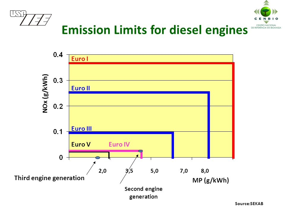2,0 3,5 5,0 7,0 8,0 Euro I Euro II Euro III Emission Limits for diesel engines NOx (g/kWh) MP (g/kWh) Euro V Euro IV Third engine generation Second engine generation Source:SEKAB