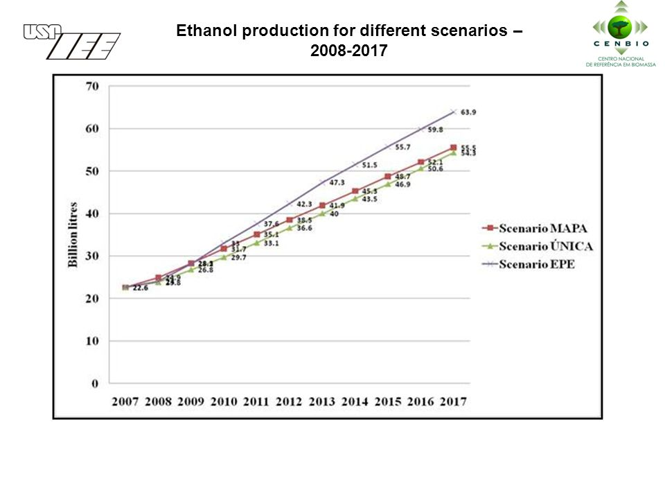 Ethanol production for different scenarios –
