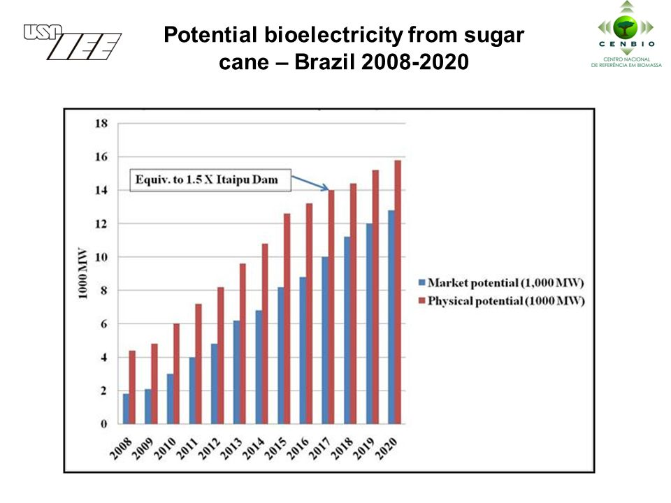 Potential bioelectricity from sugar cane – Brazil 2008-2020