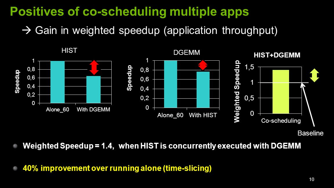 Positives of co-scheduling multiple apps Weighted Speedup = 1.4, when HIST is concurrently executed with DGEMM 40% improvement over running alone (time-slicing) 10  Gain in weighted speedup (application throughput) Baseline