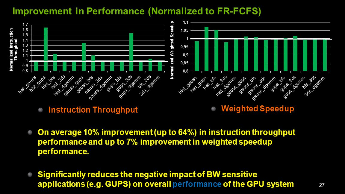 Improvement in Performance (Normalized to FR-FCFS) 27 On average 10% improvement (up to 64%) in instruction throughput performance and up to 7% improvement in weighted speedup performance.