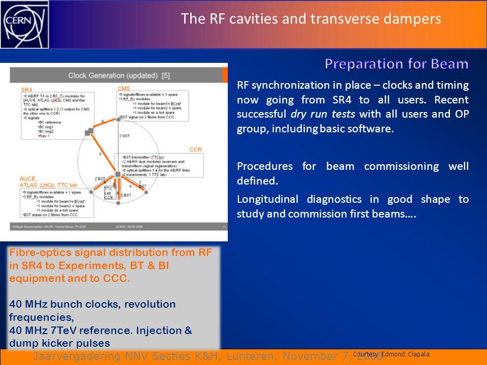 Jaarvergadering NNV Secties K&H, Lunteren, November 7, 2008 The RF cavities and transverse dampers Courtesy Edmond Ciapala Fibre-optics signal distrib