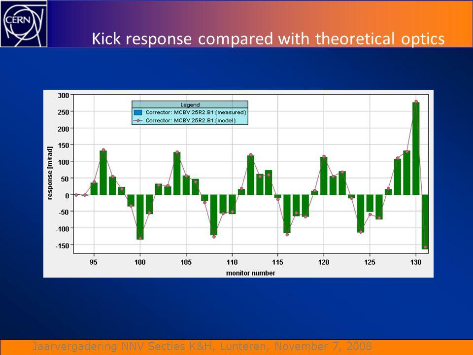 Jaarvergadering NNV Secties K&H, Lunteren, November 7, 2008 Kick response compared with theoretical optics