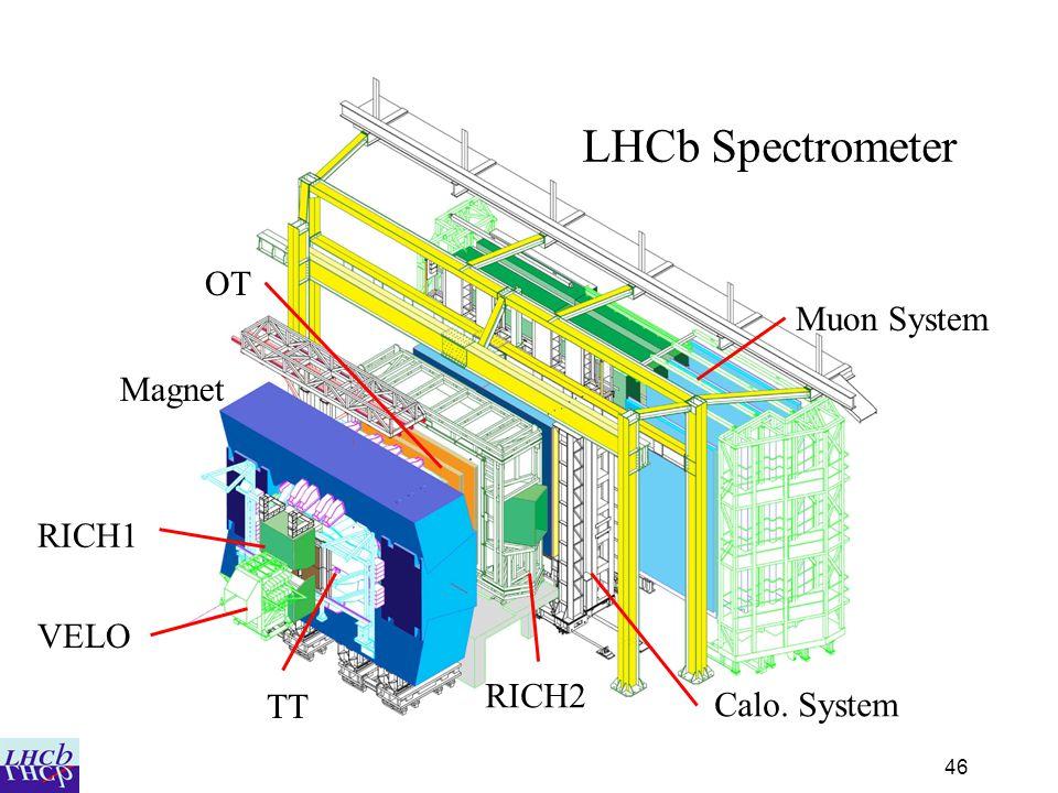 46 LHCb Spectrometer VELO RICH1 TT Magnet OT RICH2 Calo. System Muon System