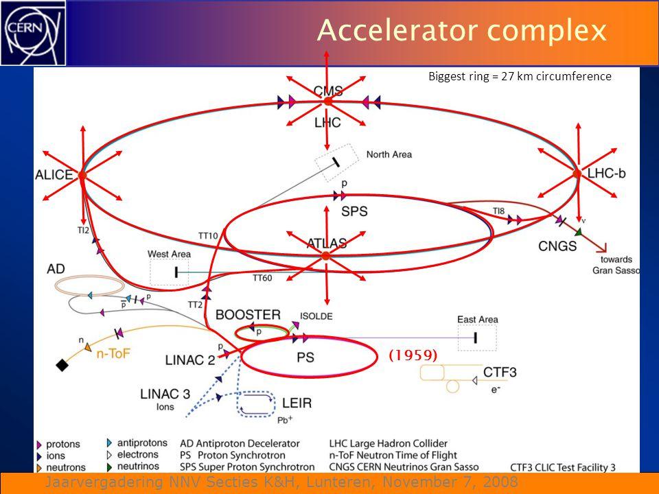 Jaarvergadering NNV Secties K&H, Lunteren, November 7, 2008 Accelerator complex (1959) Biggest ring = 27 km circumference