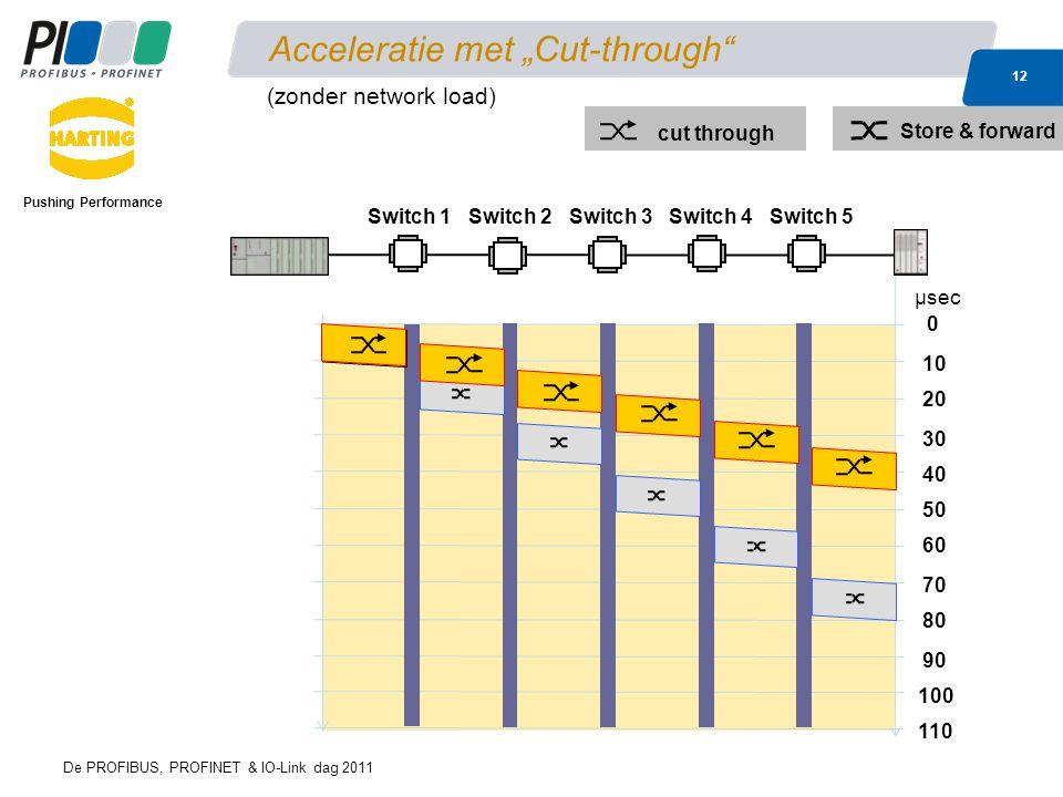 "De PROFIBUS, PROFINET & IO-Link dag 2011 12 Acceleratie met ""Cut-through Pushing Performance 0 40 10 60 μsec 80 20 30 50 70 90 100 110 cut through Store & forward Switch 1Switch 2Switch 3Switch 4Switch 5 (zonder network load)"