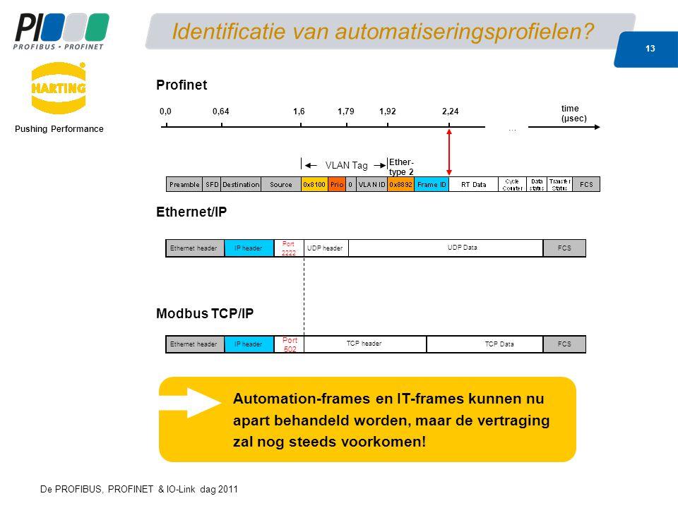 De PROFIBUS, PROFINET & IO-Link dag 2011 13 Identificatie van automatiseringsprofielen.