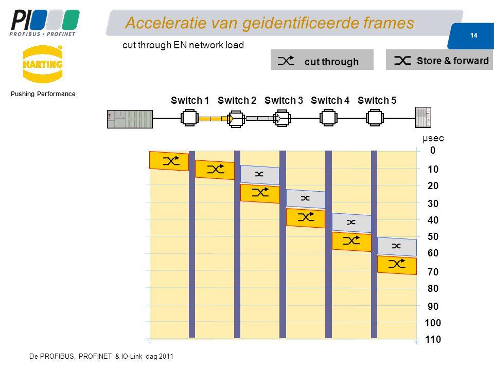 De PROFIBUS, PROFINET & IO-Link dag 2011 14 Acceleratie van geidentificeerde frames Pushing Performance cut through EN network load 0 40 10 60 μsec 80