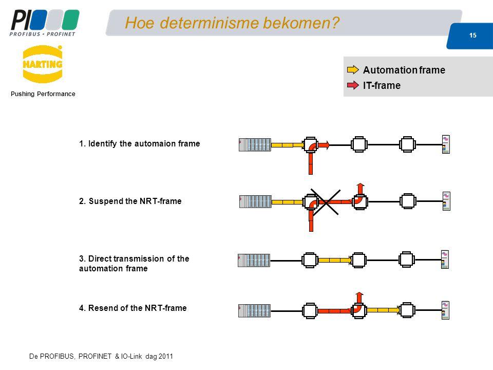 De PROFIBUS, PROFINET & IO-Link dag 2011 15 Hoe determinisme bekomen? Pushing Performance Automation frame IT-frame 4. Resend of the NRT-frame 1. Iden