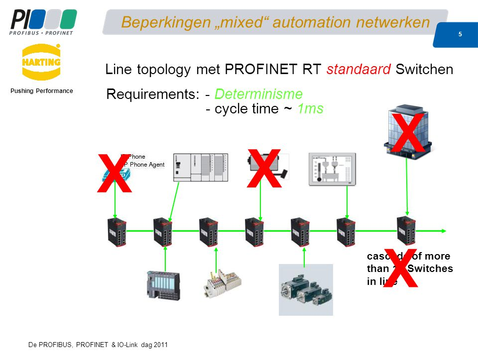 "De PROFIBUS, PROFINET & IO-Link dag 2011 5 Beperkingen ""mixed automation netwerken Pushing Performance Line topology met PROFINET RT standaard Switchen cascade of more than 10 Switches in line X Requirements: - Determinisme - cycle time ~ 1ms X X X"