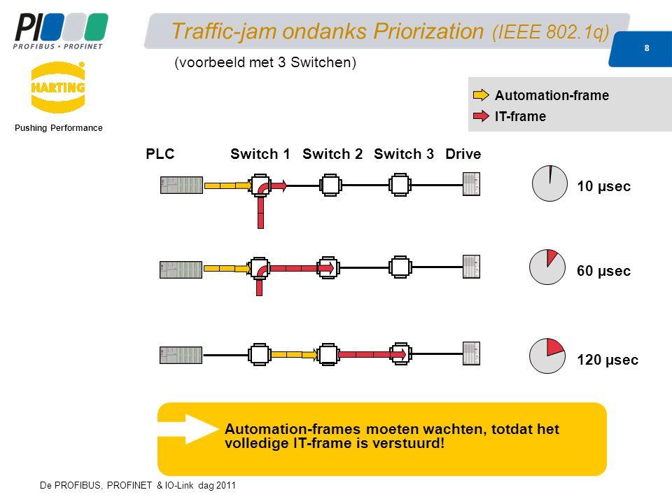De PROFIBUS, PROFINET & IO-Link dag 2011 8 Traffic-jam ondanks Priorization (IEEE 802.1q) Pushing Performance 120 µsec Automation-frame IT-frame 10 µsec PLCDriveSwitch 1Switch 2Switch 3 Automation-frames moeten wachten, totdat het volledige IT-frame is verstuurd.