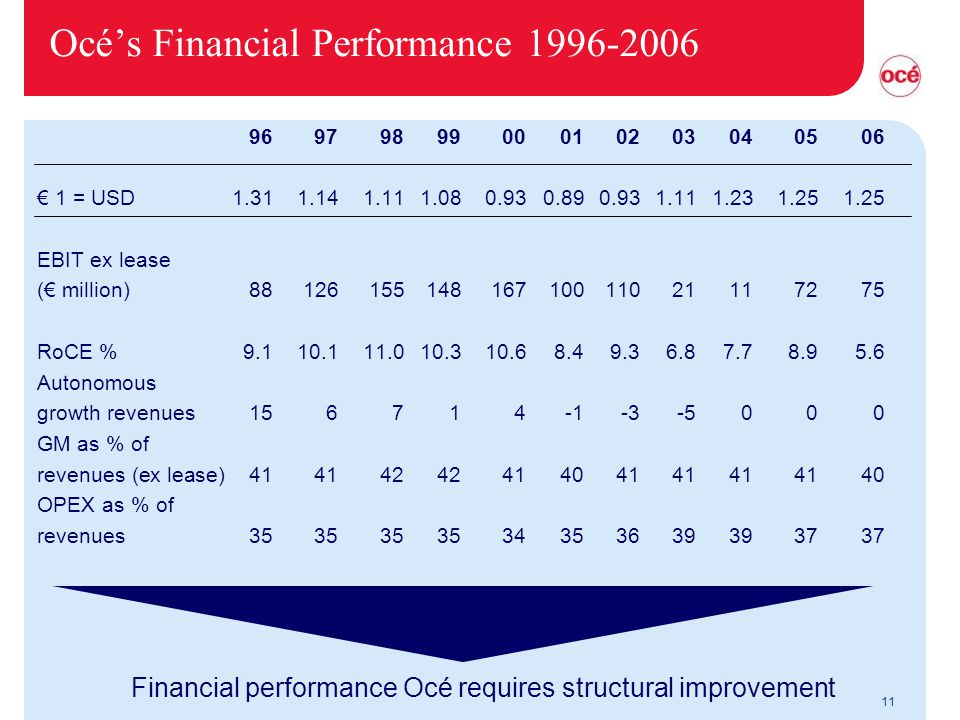 11 Océ's Financial Performance 1996-2006 Financial performance Océ requires structural improvement 9697989900010203040506 € 1 = USD1.311.141.111.080.930.890.931.111.231.251.25 EBIT ex lease (€ million)8812615514816710011021117275 RoCE %9.110.111.010.310.68.49.36.87.78.95.6 Autonomous growth revenues156714-1-3-5000 GM as % of revenues (ex lease)4141424241404141414140 OPEX as % of revenues3535353534353639393737