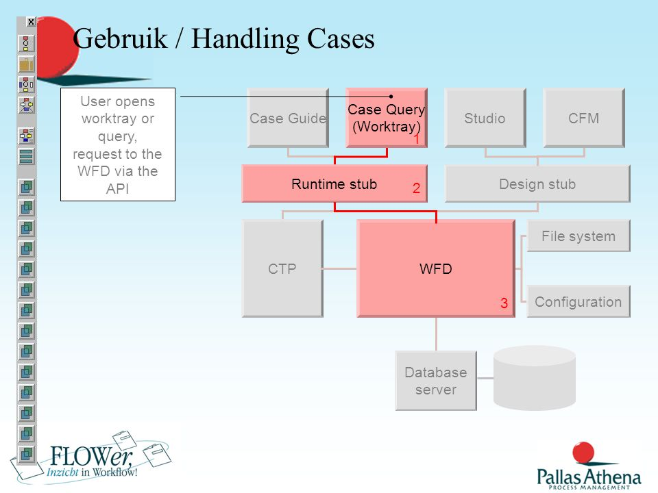 Design stub Studio Database server WFD File system CFM Configuration Runtime stub Case GuideCase Query CTP Gebruik / Handling Cases