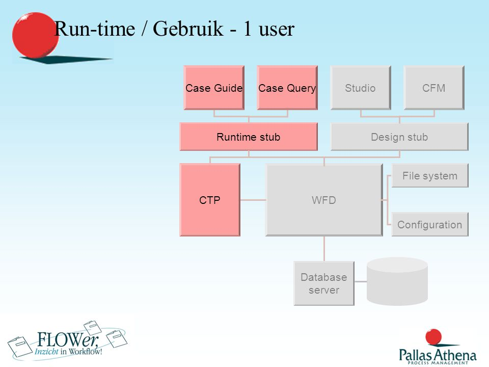 Gebruik / Handling Cases Design stub Studio Database server WFD File system CFM Configuration Runtime stub Case GuideCase Query CTP Runtime stub Case Guide CTP The CTP- executable calculates the actual status and reports this to the client 16 17 18
