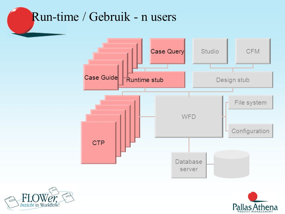 Design stub Studio Database server WFD Filesystem CFM Configuration Runtime stub CTP Run-time / Gebruik - 3 users Case GuideCase Query Case Guide