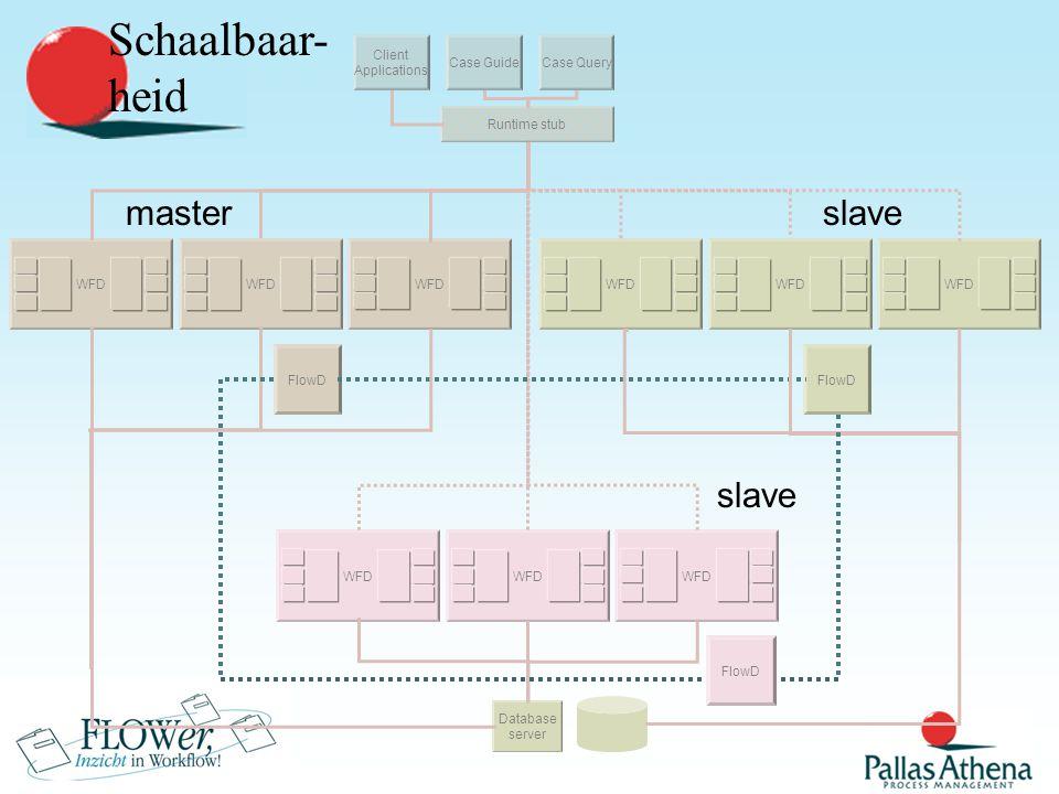 Building Blocks PC API Server Database Server Database Server