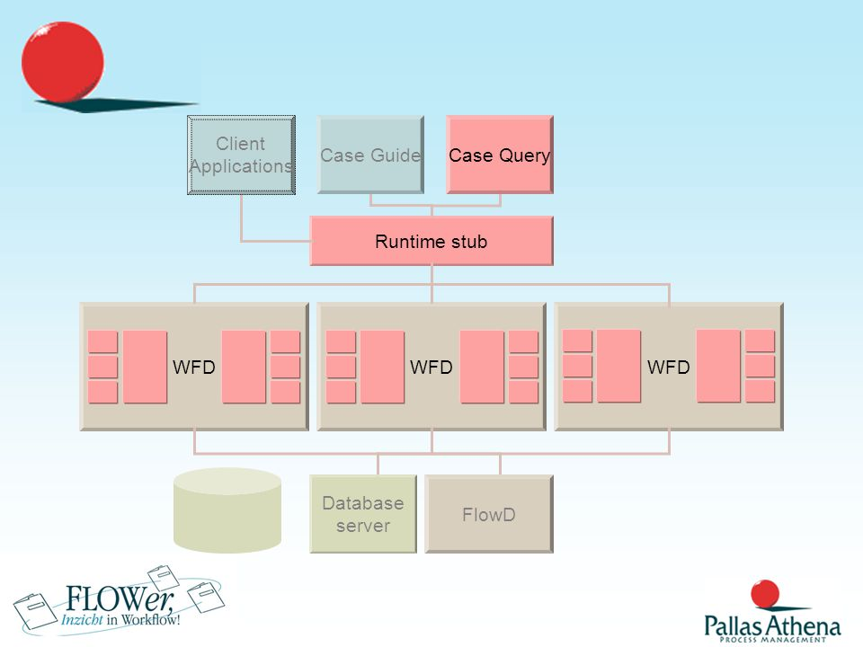 Runtime stub Client Applications Case GuideCase Query WFD FlowD Database server