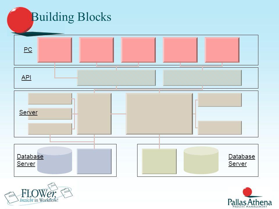 Software architectuur  Basisarchitectuur bestaat uit 4 onderdelen:  Ontwerp (Studio)  Beheer (CFM)  Gebruik (Zakenzoekers, Coolbar, Case guide…)  Integratiefaciliteiten