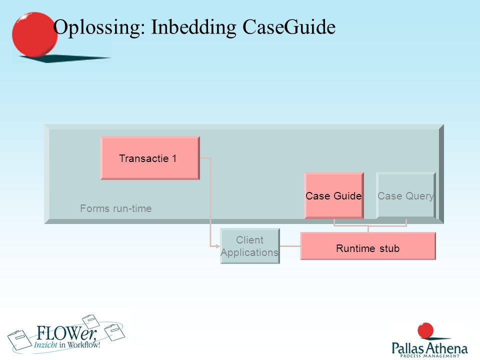 Forms run-time Oplossing: Inbedding CaseGuide Runtime stub Client Applications Case GuideCase Query Transactie 1