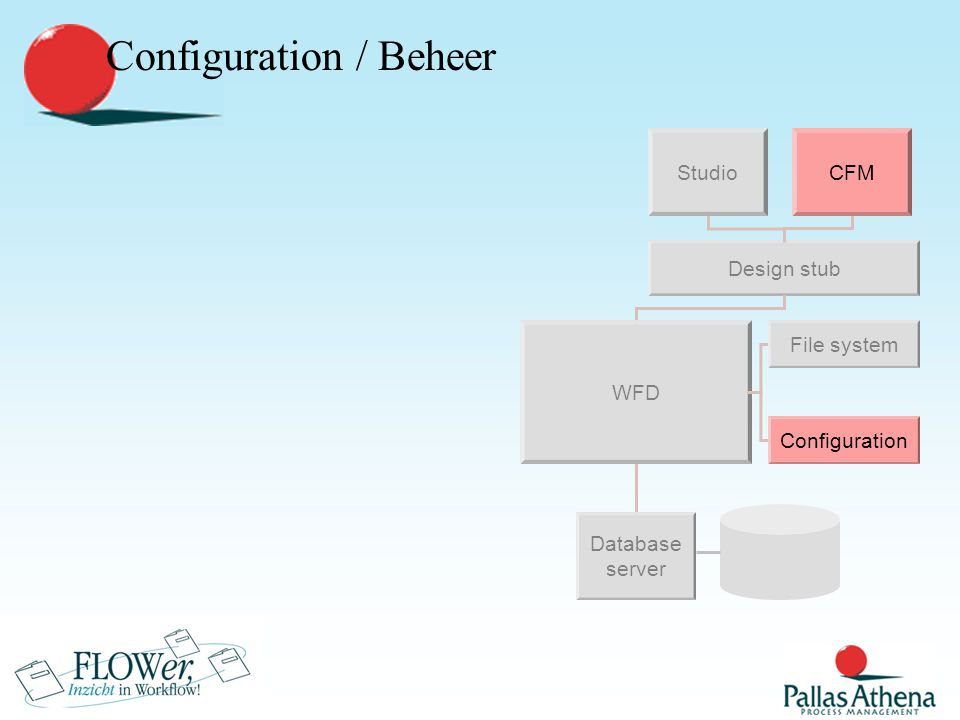 Design stub Studio Database server WFD File system Design / Ontwerp