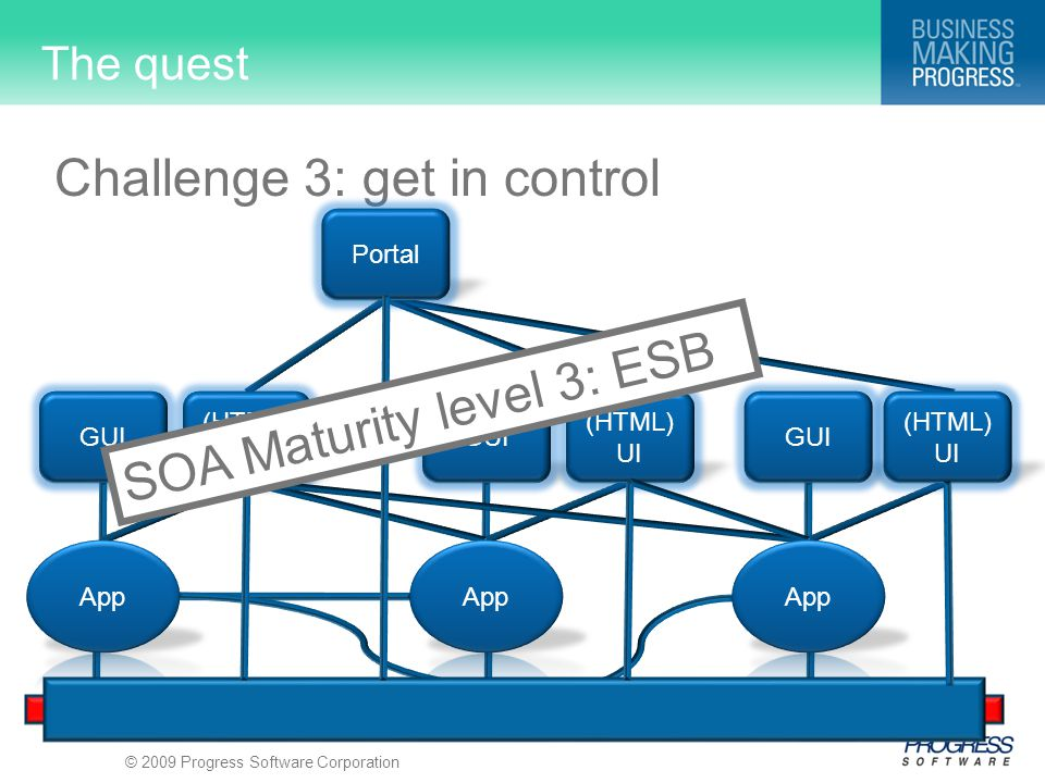 © 2009 Progress Software Corporation The quest Challenge 3: get in control GUI (HTML) UI GUI (HTML) UI GUI (HTML) UI Portal SOA Maturity level 3: ESB