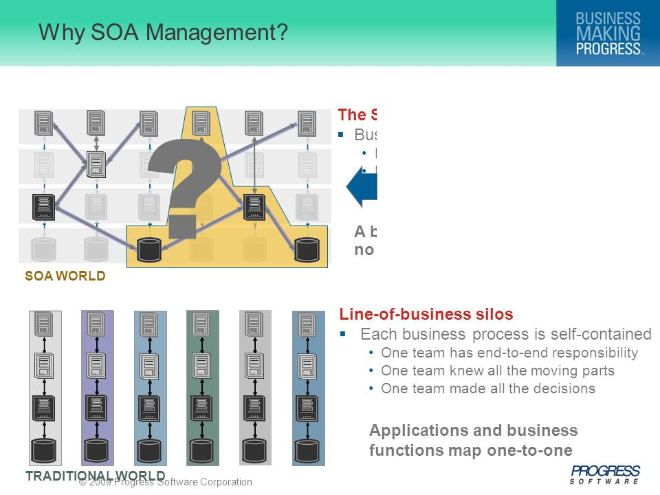 "© 2009 Progress Software Corporation The SOA-enabled enterprise  Business processes span ""silos"" No one team has end-to-end responsibility No one tea"