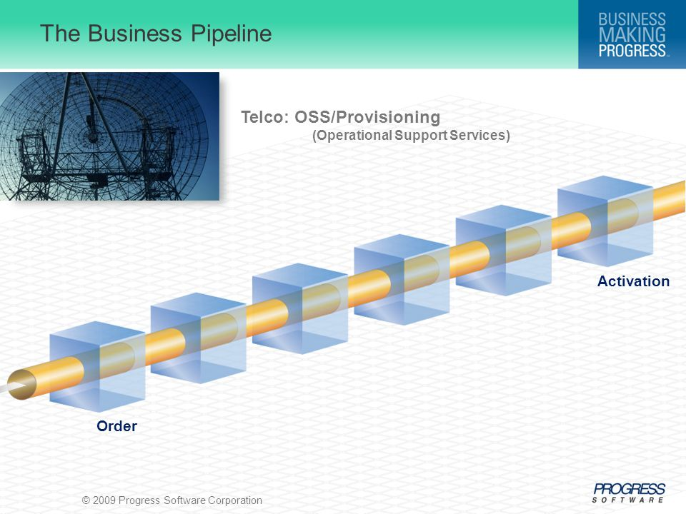 © 2009 Progress Software Corporation The Business Pipeline Order Activation Telco: OSS/Provisioning (Operational Support Services)