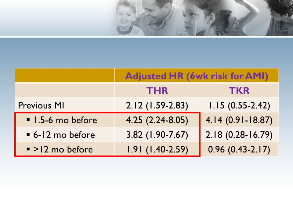Adjusted HR (6wk risk for AMI) THRTKR Previous MI2.12 (1.59-2.83)1.15 (0.55-2.42)  1.5-6 mo before4.25 (2.24-8.05)4.14 (0.91-18.87)  6-12 mo before3.82 (1.90-7.67)2.18 (0.28-16.79)  >12 mo before1.91 (1.40-2.59)0.96 (0.43-2.17)