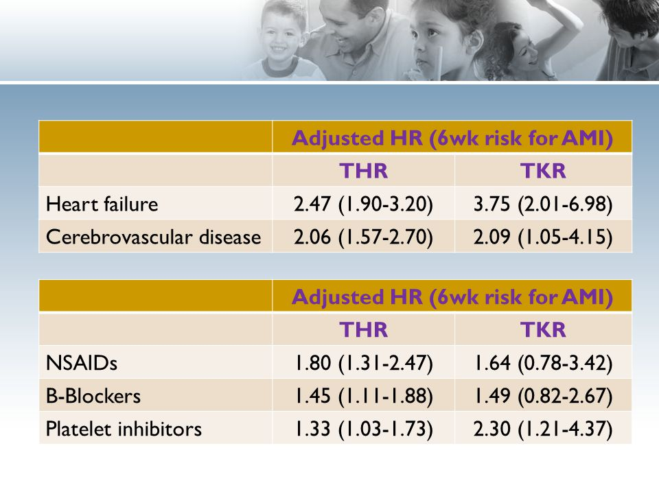 Adjusted HR (6wk risk for AMI) THRTKR NSAIDs1.80 (1.31-2.47)1.64 (0.78-3.42) B-Blockers1.45 (1.11-1.88)1.49 (0.82-2.67) Platelet inhibitors1.33 (1.03-1.73)2.30 (1.21-4.37) Adjusted HR (6wk risk for AMI) THRTKR Heart failure2.47 (1.90-3.20)3.75 (2.01-6.98) Cerebrovascular disease2.06 (1.57-2.70)2.09 (1.05-4.15)