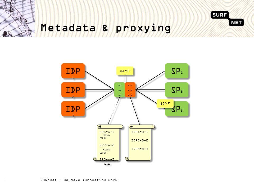 Metadata & proxying SURFnet - We make innovation work5 IDP 1 IDP 2 IDP 3 SP1SP1 SP1SP1 SP2SP2 SP2SP2 SP3SP3 SP3SP3 WAYF A-1 A-2 A-3 A-1 A-2 A-3 B-1 B-