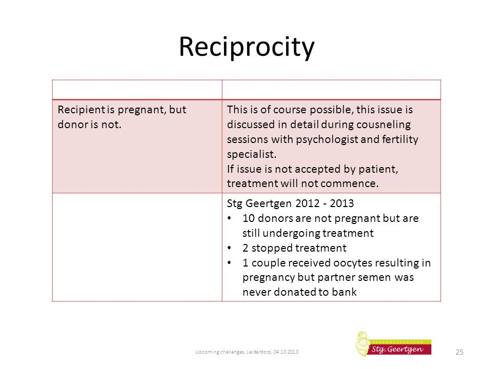 Reciprocity Upcoming challenges, Leiderdorp, 04.10.2013 25 Recipient is pregnant, but donor is not. This is of course possible, this issue is discusse