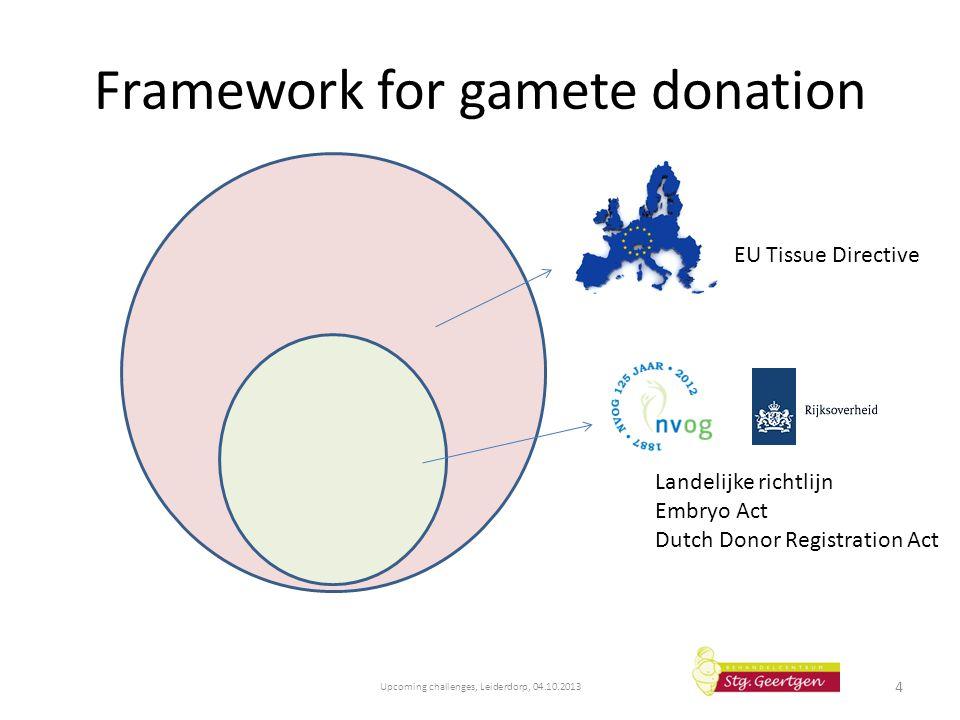 Framework for gamete donation Upcoming challenges, Leiderdorp, 04.10.2013 4 EU Tissue Directive Landelijke richtlijn Embryo Act Dutch Donor Registrati